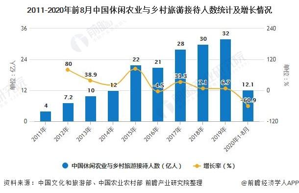 2011-2020年前8月中国休闲农业与乡村旅游接待人数统计及增长情况