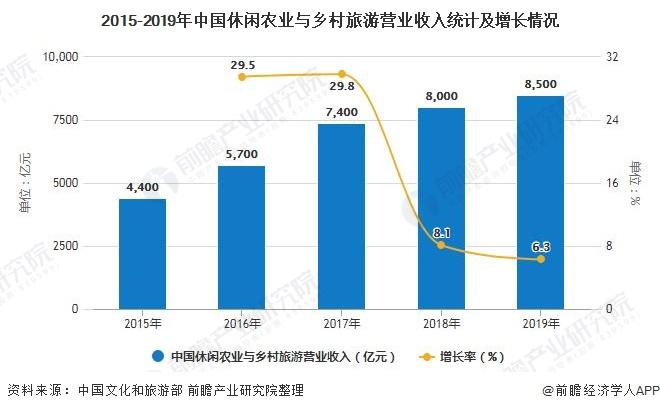 2015-2019年中国休闲农业与乡村旅游营业收入统计及增长情况