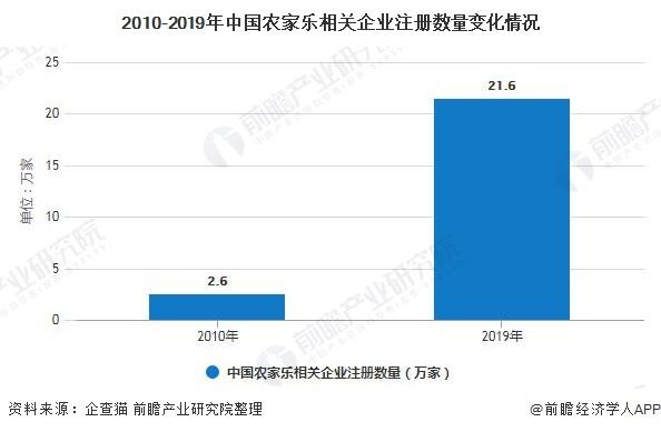 2010-2019年中国农家乐相关企业注册数量变化情况