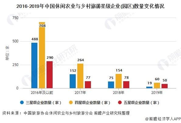 2016-2019年中国休闲农业与乡村旅游星级企业(园区)数量变化情况