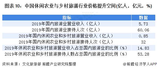 图表10:中国休闲农业与乡村旅游行业价格提升空间(亿人,亿元,%)