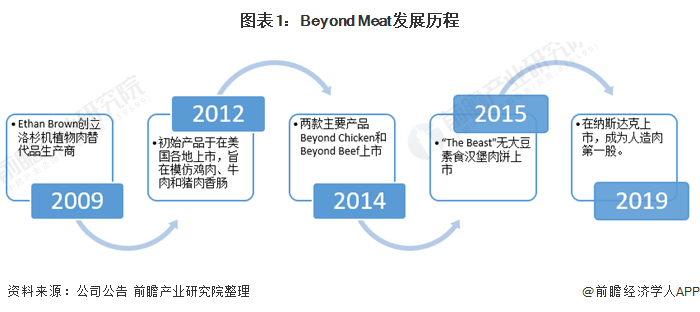 图表1:Beyond Meat发展历程