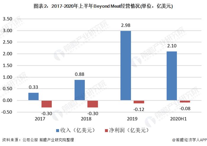 图表2:2017-2020年上半年Beyond Meat经营情况(单位:亿美元)