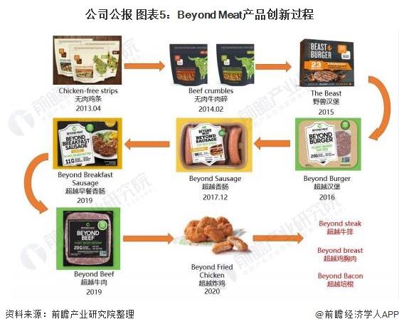 公司公报 图表5:Beyond Meat产品创新过程