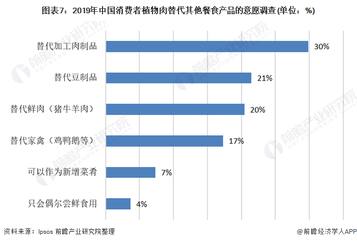 图表7:2019年中国消费者植物肉替代其他餐食产品的意愿调查(单位:%)