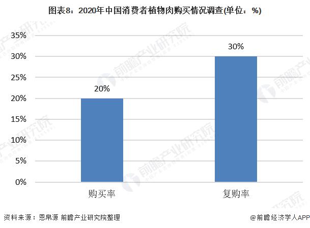 图表8:2020年中国消费者植物肉购买情况调查(单位:%)