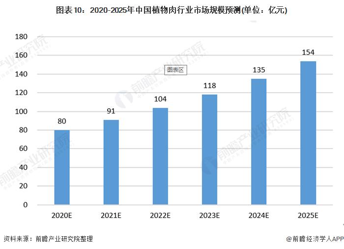 图表10:2020-2025年中国植物肉行业市场规模预测(单位:亿元)