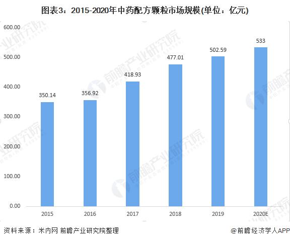 图表3:2015-2020年中药配方颗粒市场规模(单位:亿元)