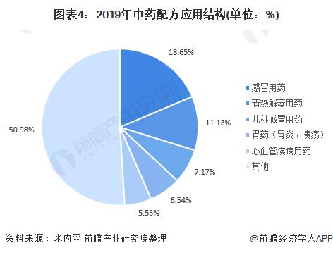 图表4:2019年中药配方应用结构(单位:%)