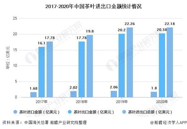 2017-2020年中国茶叶进出口金额统计情况