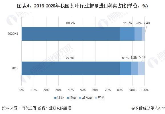 图表4:2019-2020年我国茶叶行业按量进口种类占比(单位:%)