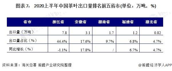 图表7: 2020上半年中国茶叶出口量排名前五省市(单位:万吨,%)