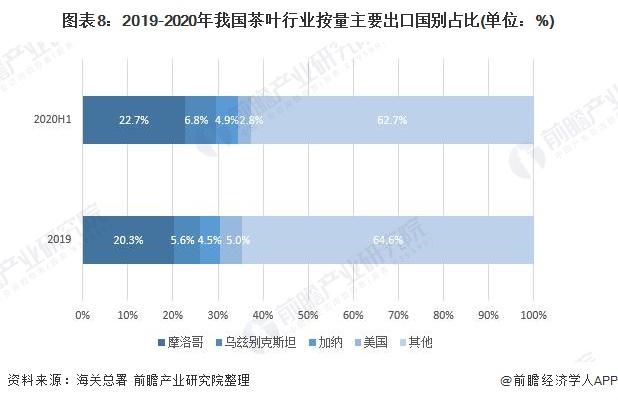 图表8:2019-2020年我国茶叶行业按量主要出口国别占比(单位:%)