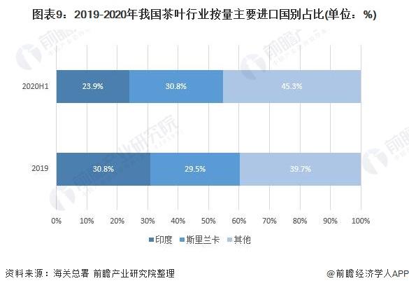 图表9:2019-2020年我国茶叶行业按量主要进口国别占比(单位:%)