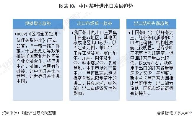 图表10:中国茶叶进出口发展趋势