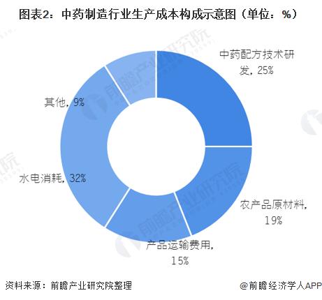 图表2:中药制造行业生产成本构成示意图(单位:%)