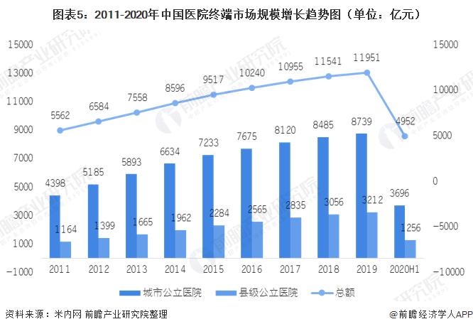 图表5:2011-2020年中国医院终端市场规模增长趋势图(单位:亿元)