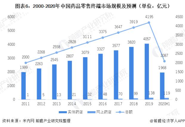 图表6:2000-2020年中国药品零售终端市场规模及预测(单位:亿元)