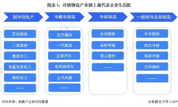 图表1:冷链物流产业链上游代表企业生态图