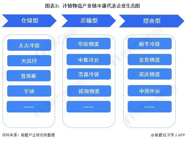 图表2:冷链物流产业链中游代表企业生态图