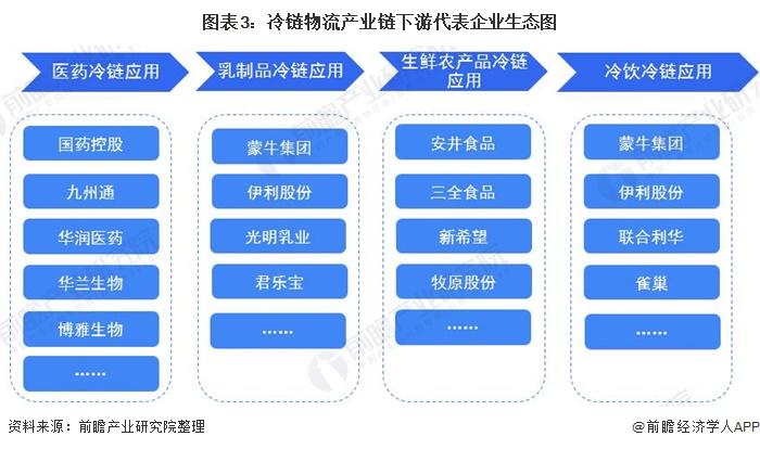 图表3:冷链物流产业链下游代表企业生态图