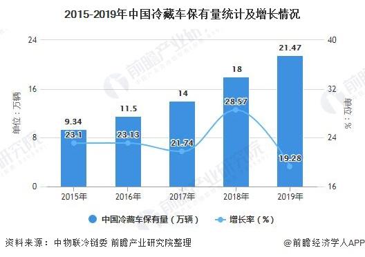 2015-2019年中国冷藏车保有量统计及增长情况