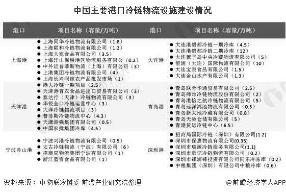 中国主要港口冷链物流设施建设情况
