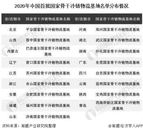 2020年中国首批国家骨干冷链物流基地名单分布情况