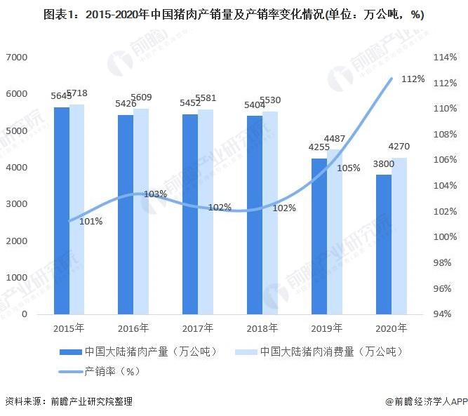 图表1:2015-2020年中国猪肉产销量及产销率变化情况(单位:万公吨,%)