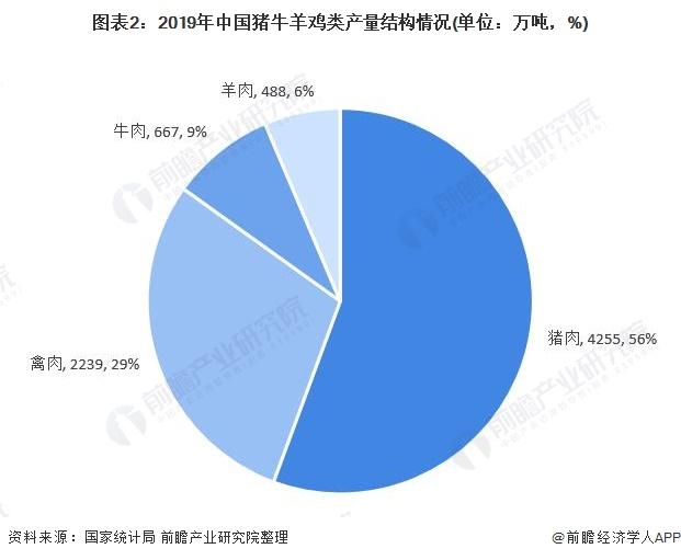 图表2:2019年中国猪牛羊鸡类产量结构情况(单位:万吨,%)