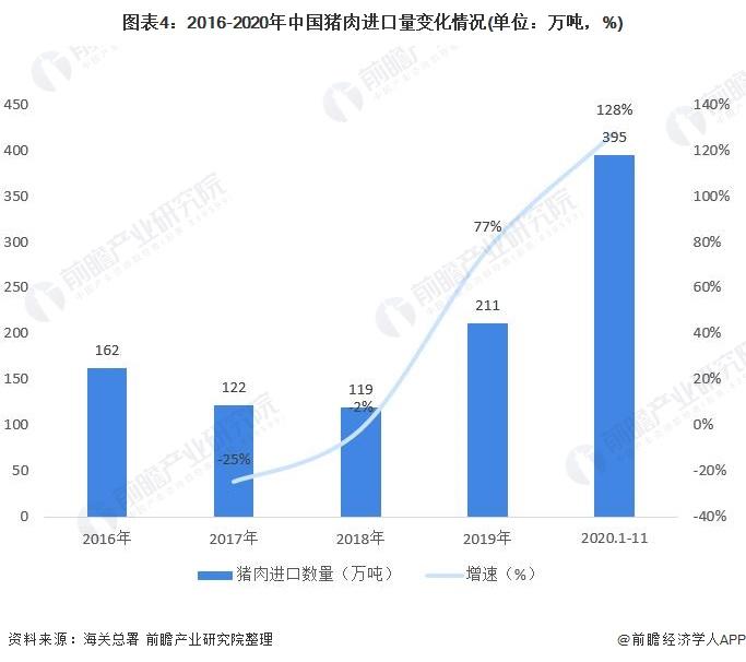 图表4:2016-2020年中国猪肉进口量变化情况(单位:万吨,%)