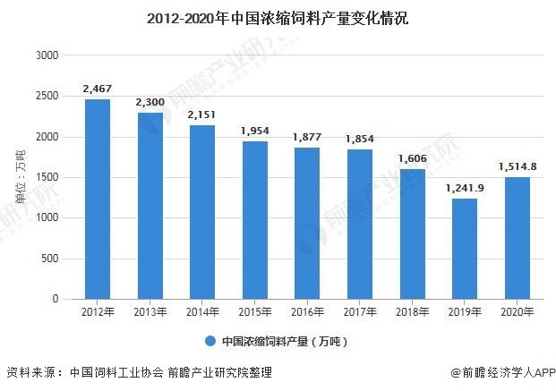 2012-2020年中国浓缩饲料产量变化情况