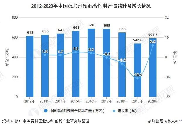 2012-2020年中国添加剂预混合饲料产量统计及增长情况