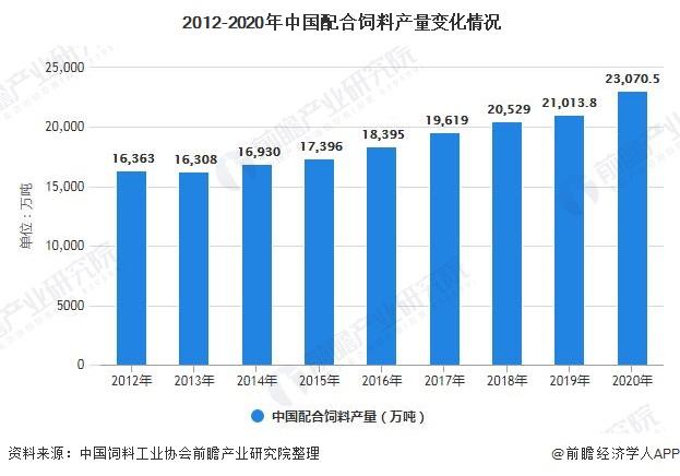 2012-2020年中国配合饲料产量变化情况