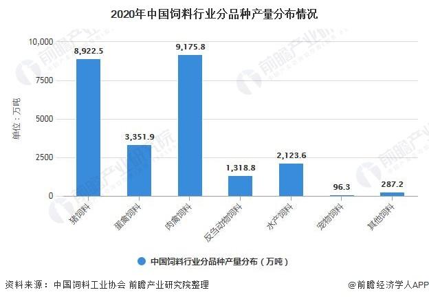 2020年中国饲料行业分品种产量分布情况