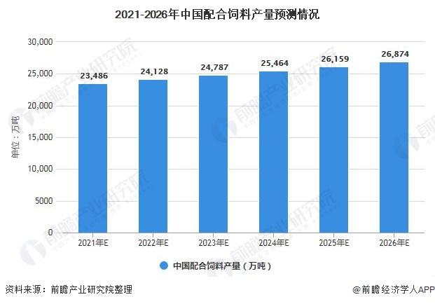 2021-2026年中国配合饲料产量预测情况