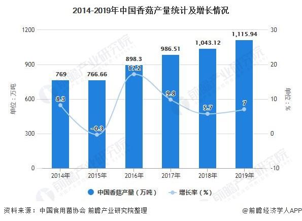 2014-2019年中国香菇产量统计及增长情况