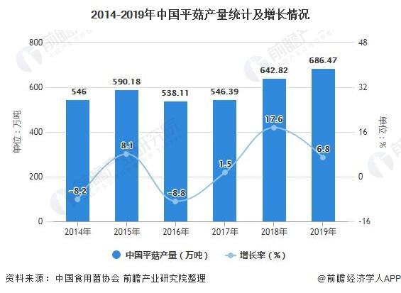 2014-2019年中国平菇产量统计及增长情况