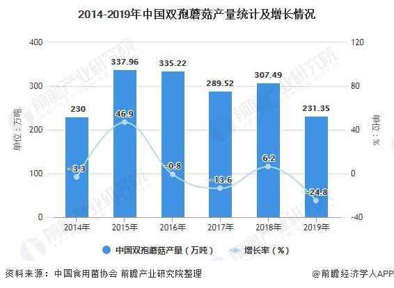 2014-2019年中国双孢蘑菇产量统计及增长情况