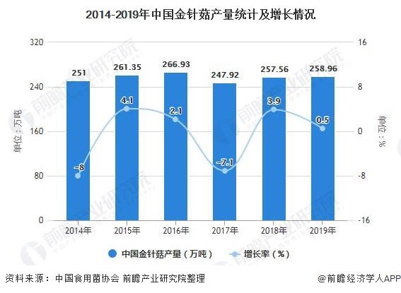 2014-2019年中国金针菇产量统计及增长情况