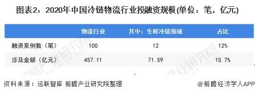 图表2:2020年中国冷链物流行业投融资规模(单位:笔,亿元)