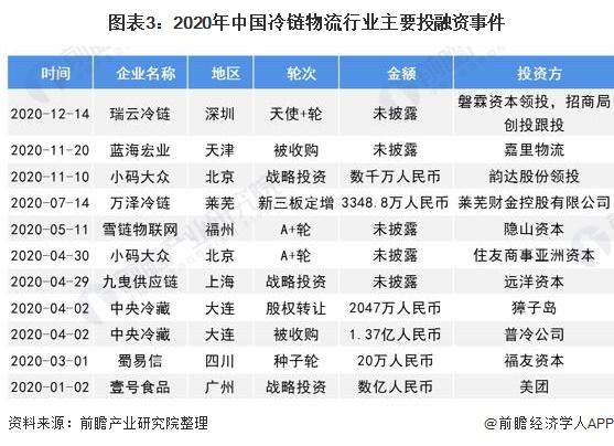 图表3:2020年中国冷链物流行业主要投融资事件