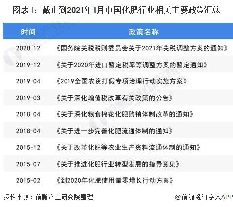 图表1:截止到2021年1月中国化肥行业相关主要政策汇总