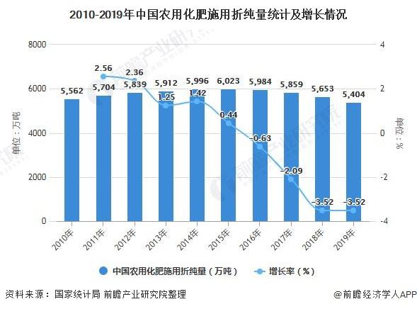 2010-2019年中国农用化肥施用折纯量统计及增长情况