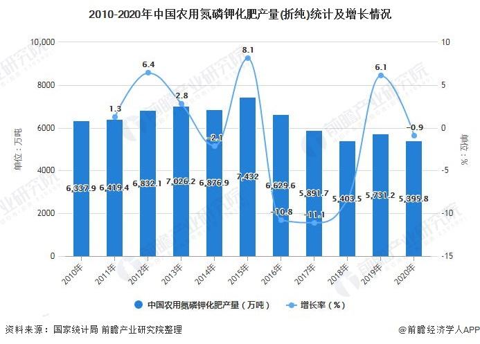 2010-2020年中国农用氮磷钾化肥产量(折纯)统计及增长情况