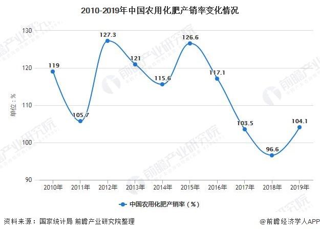 2010-2019年中国农用化肥产销率变化情况
