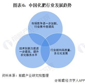 图表6:中国化肥行业发展趋势