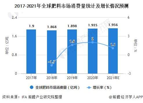2017-2021年全球肥料市场消费量统计及增长情况预测