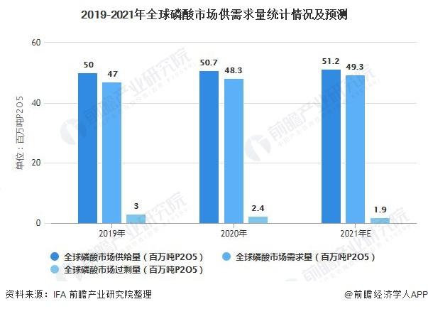 2019-2021年全球磷酸市场供需求量统计情况及预测