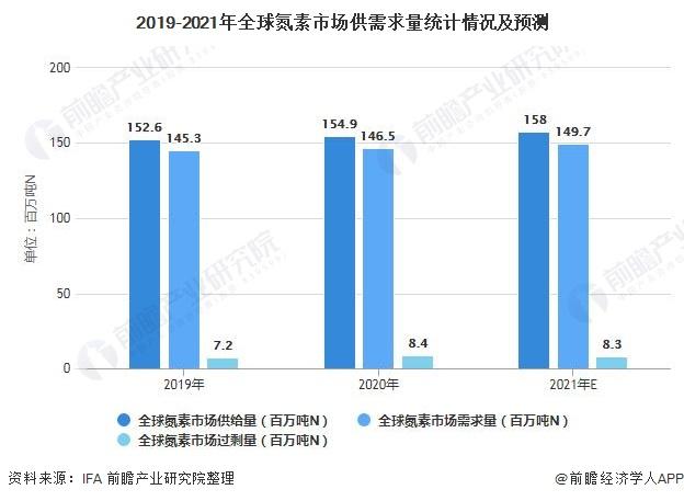 2019-2021年全球氮素市场供需求量统计情况及预测